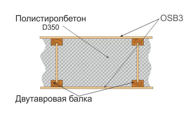 Перекрытия из полистиролбетона (на основе двутавровых балок)