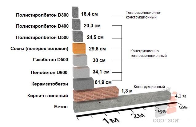 Сравнение полистиролбетона с другими материалами